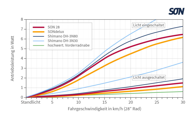 https://nabendynamo.de/wp-content/uploads/2018/04/Diagramme_Website-03.png